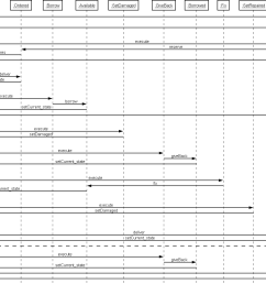 second reversed sequence diagram [ 1542 x 1041 Pixel ]