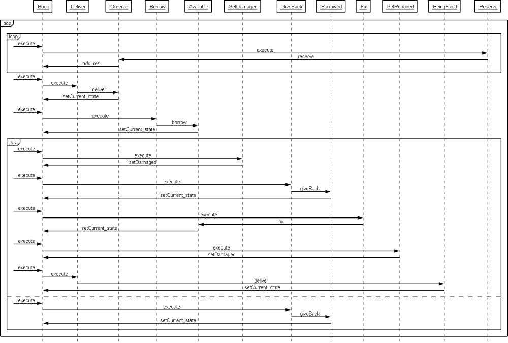 medium resolution of second reversed sequence diagram
