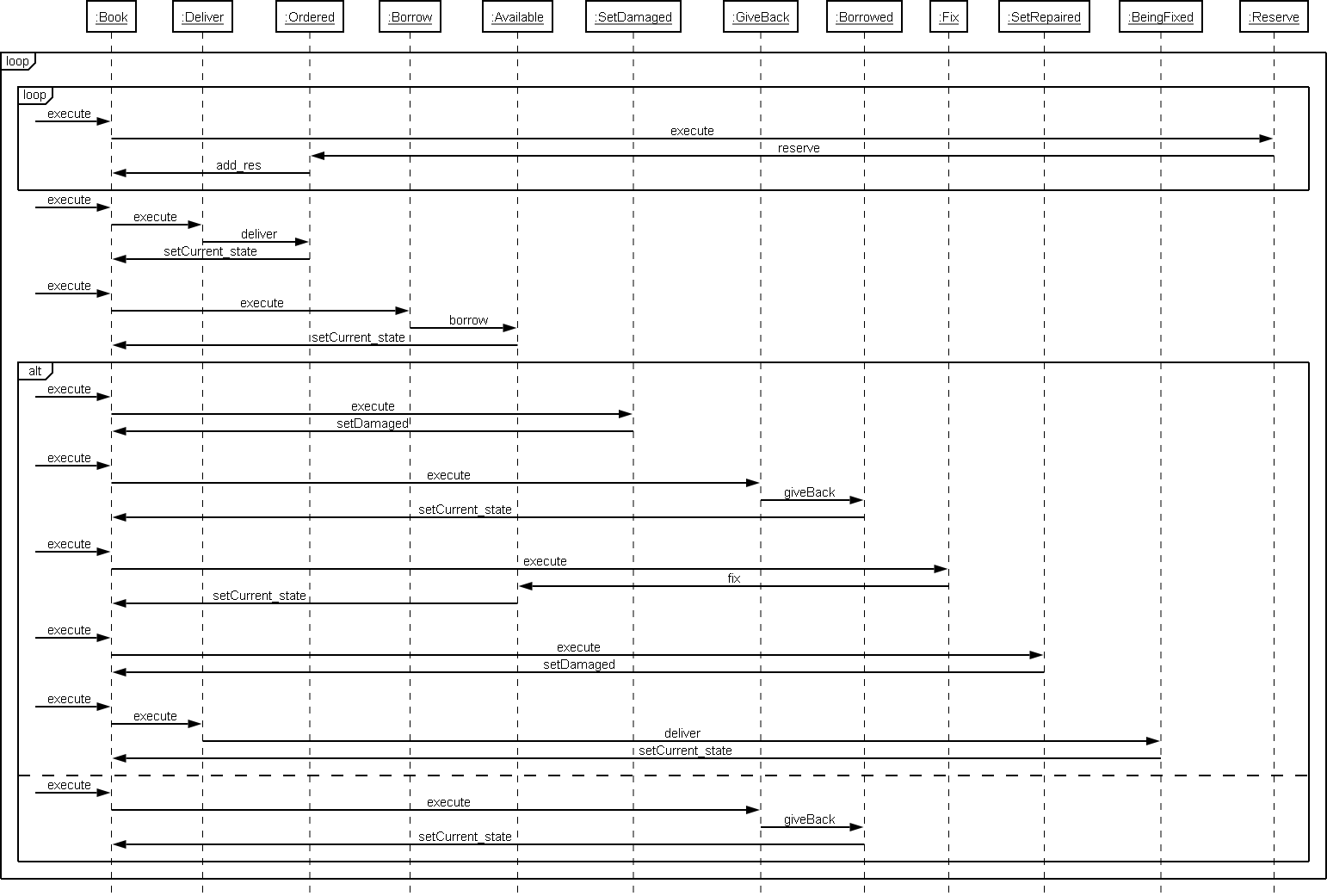 hight resolution of second reversed sequence diagram