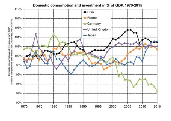 Domestic consumption and investment in % of GDP (1970-2015)