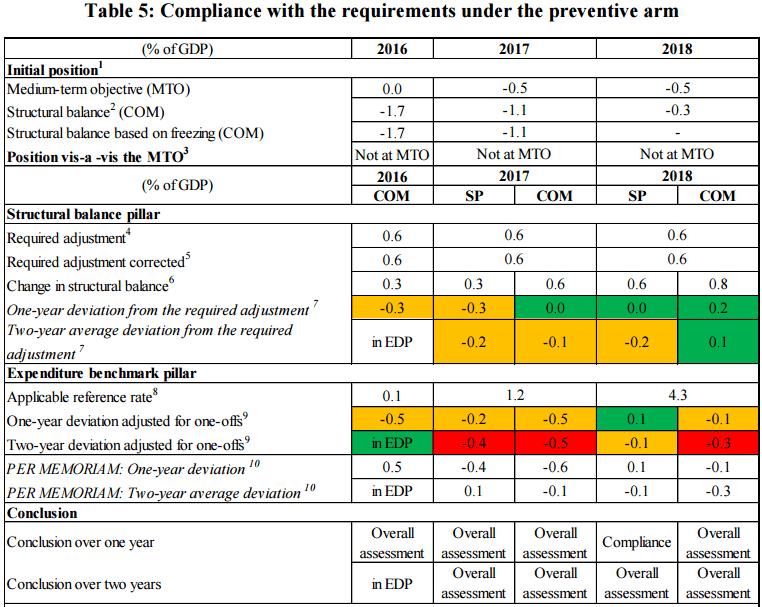 Commission Compliance Matrix