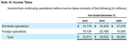 Google 10K 2020 Domestic Foreign Income