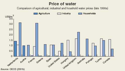 » Tom Jones. OECD. PRICING WATER