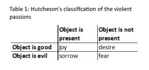 If object is good and present, joy is felt. If object is good and absent desire is felt. If object is evil and present sorrow is felt, if object is evil and absent, fear is felt.