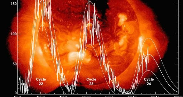 Illustration mapping the steady decline in sunspot activity over the last two solar cycles with predicted figures for the current cycle 24
