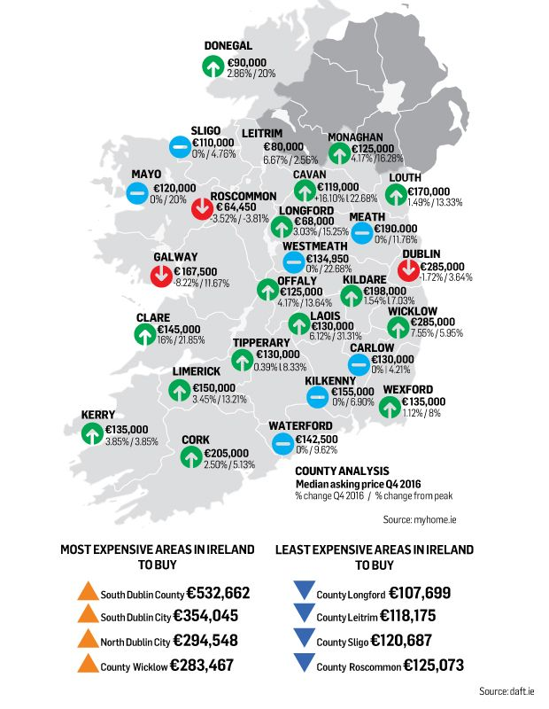 Image result for Irish property prices to rise by at least 8% this year 2017