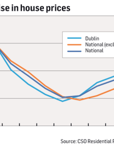 Chart there    sharp rise in house prices yes also is another property bubble the housing market charts rh irishtimes