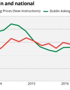 According to the myhome study asking prices fell back per cent nationally during final three months of last year and by in dublin also house rose an average five years rh irishtimes