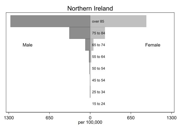 Confirmed and suspected Covid-19 mortality by age group (March–June 2020)