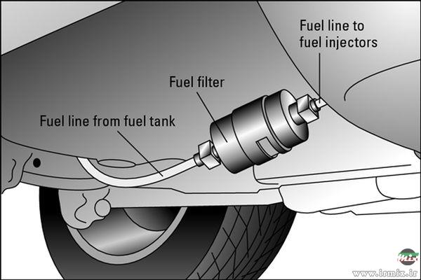 2000 Chrysler Town Country Engine Fuse Box Diagram آموزش مرحله به مرحله تعویض فیلتر بنزین ماشین در خانه