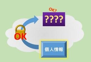 ネットショッピング 個人情報 宛先 セキュリティ