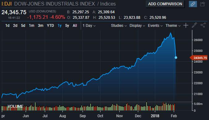 Special Report: Dow Jones Biggest Point Decline in History