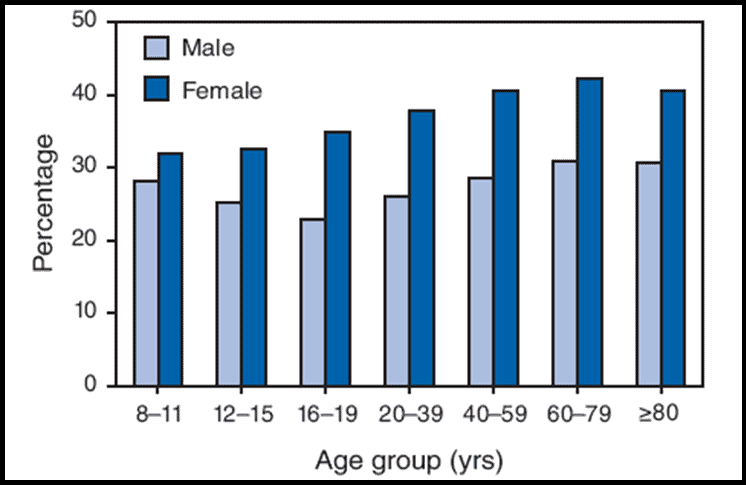 average-american-body-fat-percentage