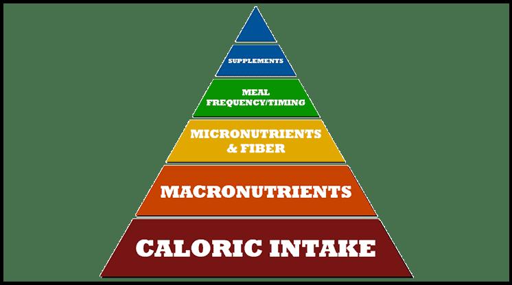 The-nutrition-pyramid