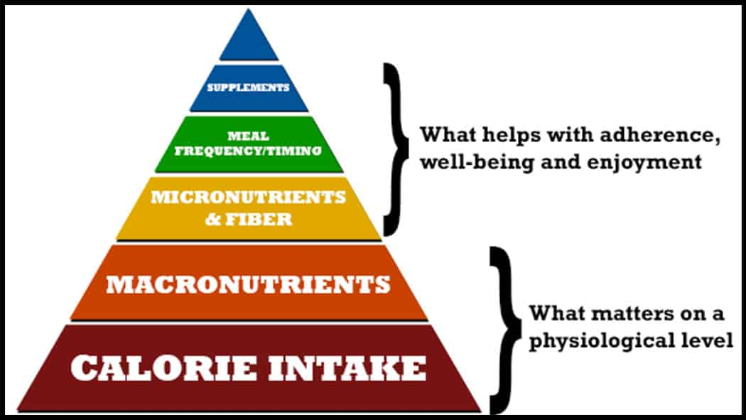 nutrient-pyramid-hierarchy