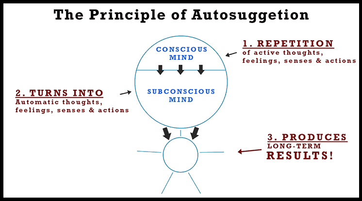 the-principle-of-autosuggestion