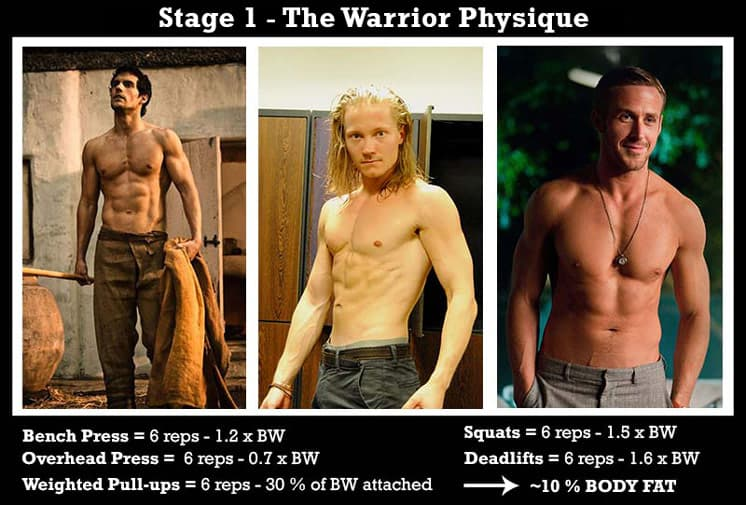 The-warrior-physique-strength-standards