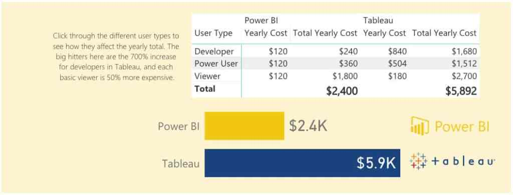 Power BI vs. Tableau Cost Comparison 20 Users