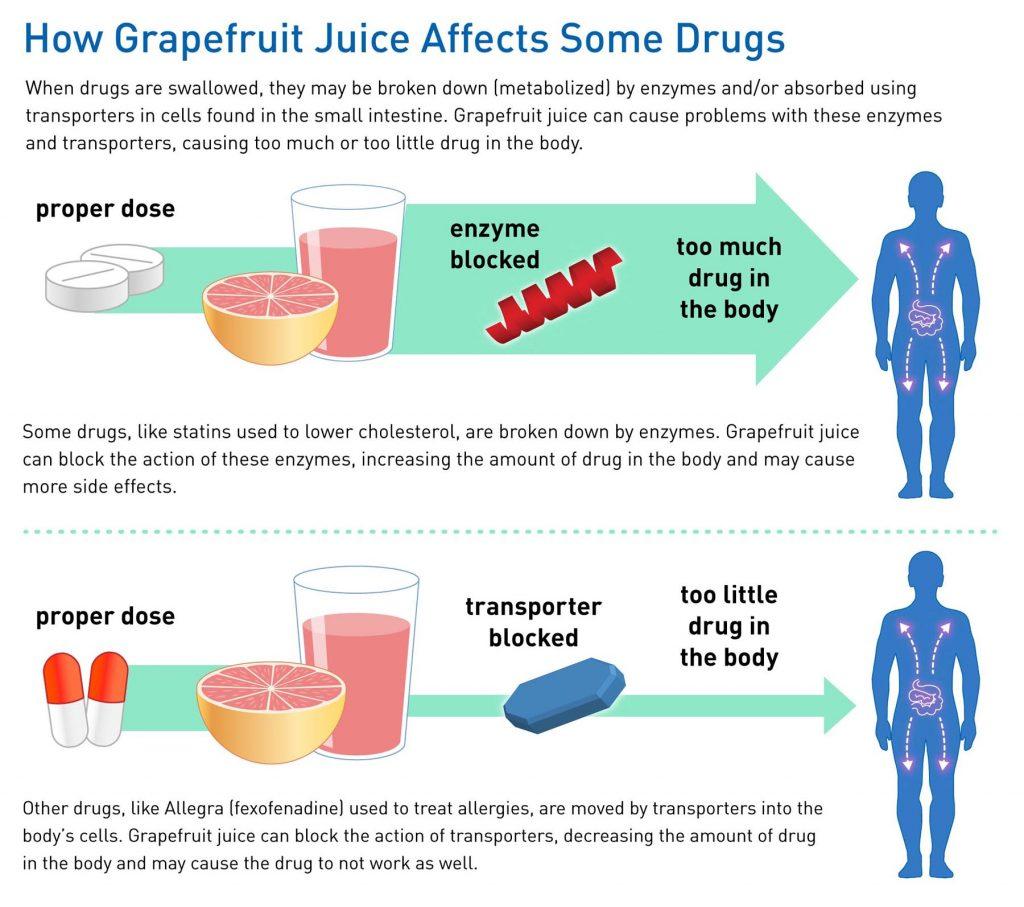 Grapefruit Juice and Some Drugs Don't Mix - Ironpinoy Magazine