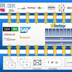 Sap Erp Architecture Diagram Ford 5000 Ignition Switch Wiring The Why What Who And How Of Successful Hadoop