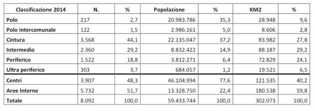 Aree Interne, Caratteristiche delle aree interne sulla base della classificazione 2014