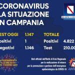 Covid-19, aggiornamento Campania: il bollettino