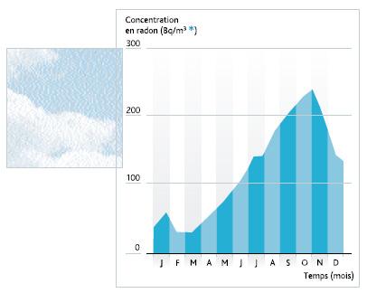 Exemple de la variation mensuelle de la concentration en radon dans le Massif Central.