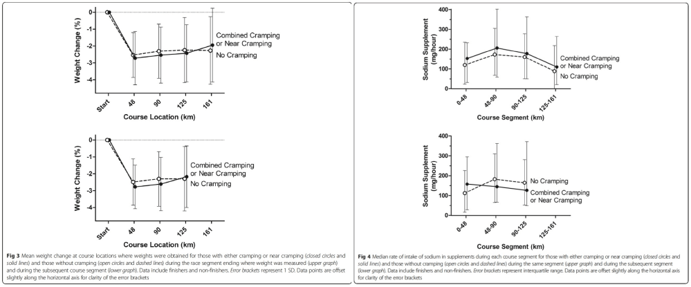medium resolution of exercise associated cramping images 2 and 3