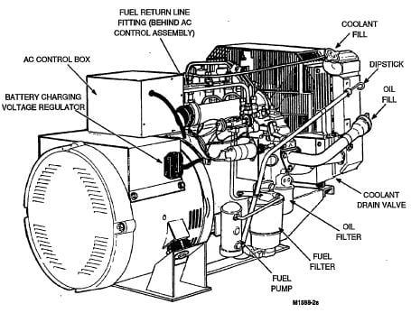Onan Marquis Generator Parts Diagrams
