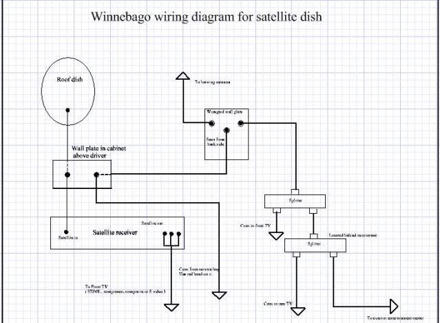 Keystone Rv Tv Wiring Diagram Somurich com