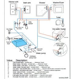 need simple diagram for fresh water system irv2 forums [ 830 x 1096 Pixel ]