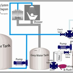 Motorhome Water Systems Diagram Battlefield Formations Rv Grey Recycling Made Easy Irv2 Forum
