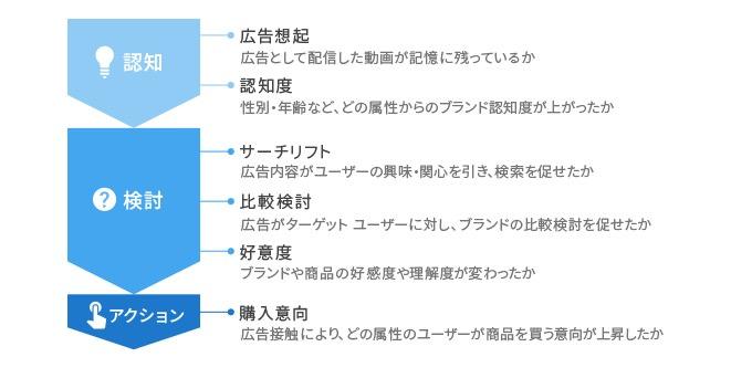 Google広告 効果測定サービス