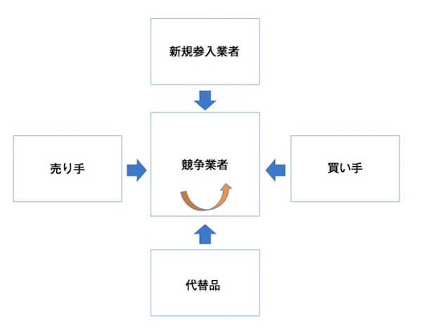 ファイブフォース分析の図