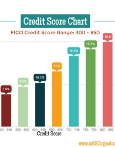 Credit score chart also fico  view averages rates and deliquencies rh is agoodcreditscore