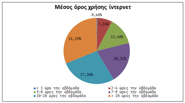 Μέσος όρος χρήσης ίντερνετ πλοίαρχοι δημόσιες