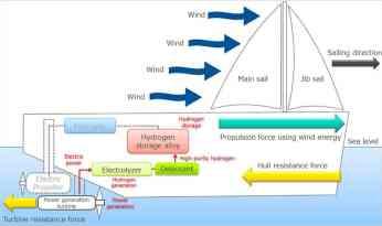 Ευνοϊκές καιρικές συνθήκες-Αιολική Πρόωση & Αποθήκευση Υδρογόνου