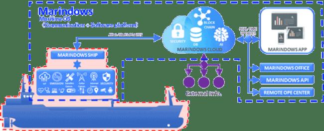 Marindows platform
