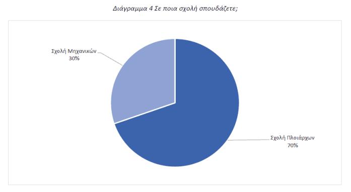 Διάγραμμα 4