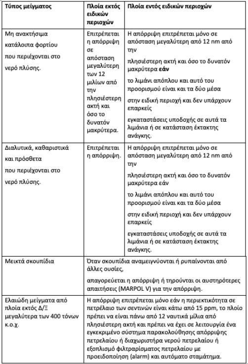Πίνακας 1: Σύνοψη των διατάξεων της MARPOL για την απόρριψη του νερού πλυσίματος από «petcoke» (τροποποιήθηκε για να περιλαμβάνει ελαιώδη μείγματα)