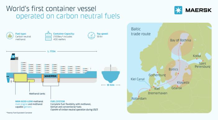 Το πρώτο containership κατανάλωσης μεθανόλης