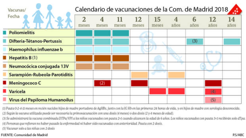 Nuevo Calendario De Vacunacion Infantil Menos Pinchazos Para Los