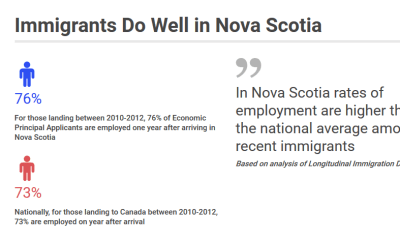 Immigrants Do Well in Nova Scotia