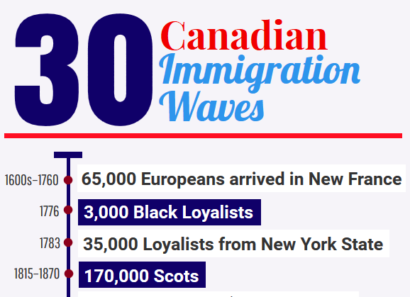 30 Canadian Immigration Waves