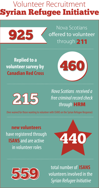 volunteer numbers infographic