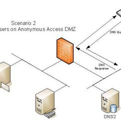 Dmz Network Diagram With 3 Double Pole Switch Wiring Dns Data Today Publishing Scenarios Part 2 Topologies Firewall