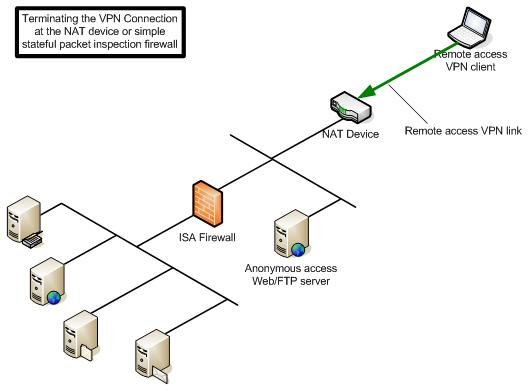 Terminating VPN Connections in Front of the ISA Firewall