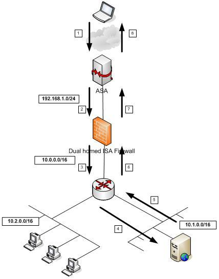Overview of ISA and TMG Networking and ISA Networking Case