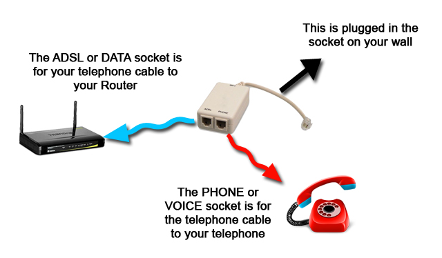 dsl phone jack wiring diagram centurylink for a 3 way switch telephone splitter - sutaykadhuhan.review