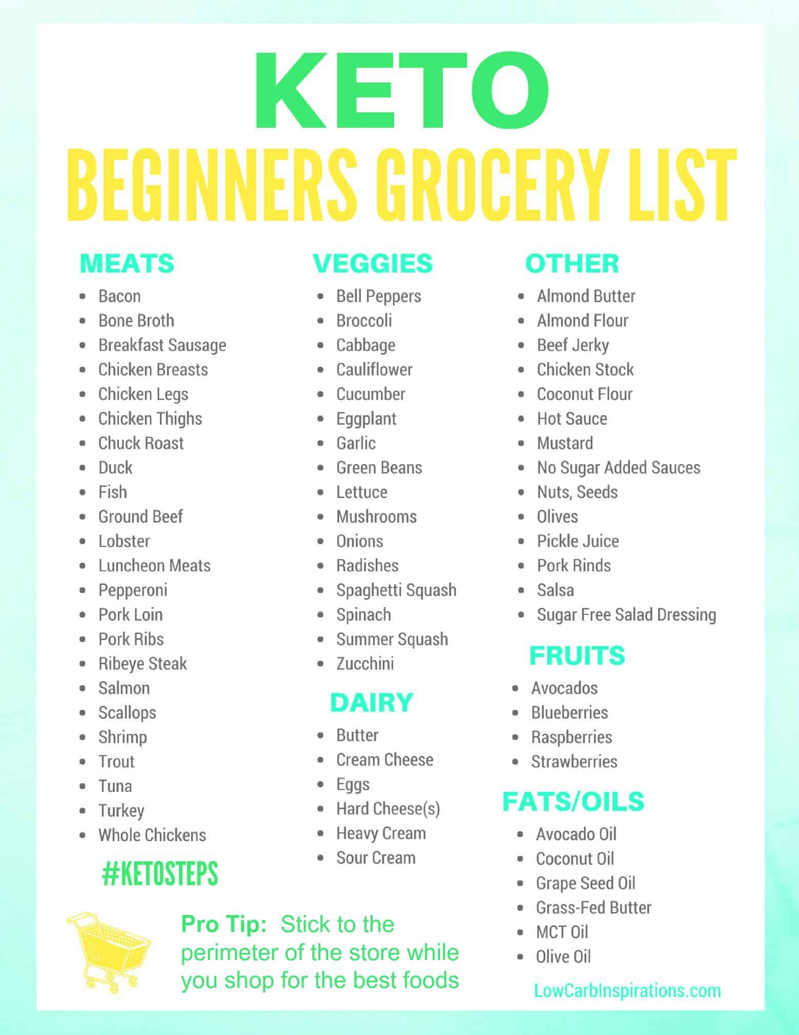 Printable Keto Food List